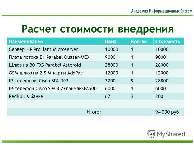 Расчет стоимости внедрения НаименованиеЦенаКол-воСтоимость Сервер HP ProLiant Microserver100001 Плата потока Е1 Parabel Quasar-MEX90001 Шлюз на 30 FXS Parabel Asteroid280001 GSM-шлюз на 2 SIM-карты AddPac120001 IP-телефоны Cisco SPA-3033200928800 IP-