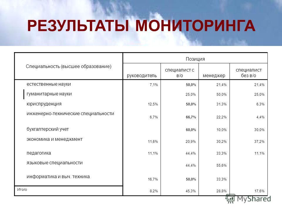 РЕЗУЛЬТАТЫ МОНИТОРИНГА Специальность (высшее образование) Позиция руководитель специалист с в/оменеджер специалист без в/о естественные науки 7,1%50,0%21,4% гуманитарные науки 25,0%50,0%25,0% юриспруденция 12,5%50,0%31,3%6,3% инженерно-технические сп