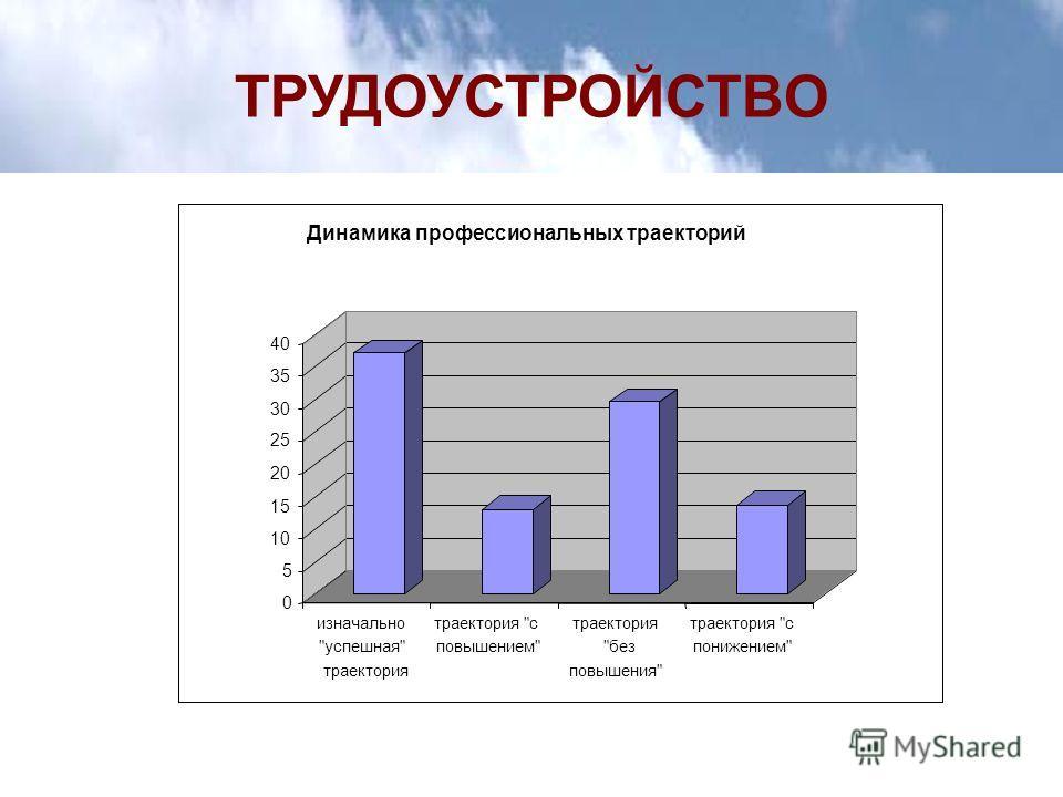 ТРУДОУСТРОЙСТВО 0 5 10 15 20 25 30 35 40 изначально успешная траектория траектория с повышением траектория без повышения траектория с понижением Динамика профессиональных траекторий