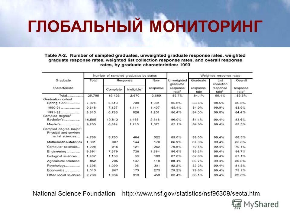 ГЛОБАЛЬНЫЙ МОНИТОРИНГ National Science Foundation http://www.nsf.gov/statistics/nsf96309/secta.htm