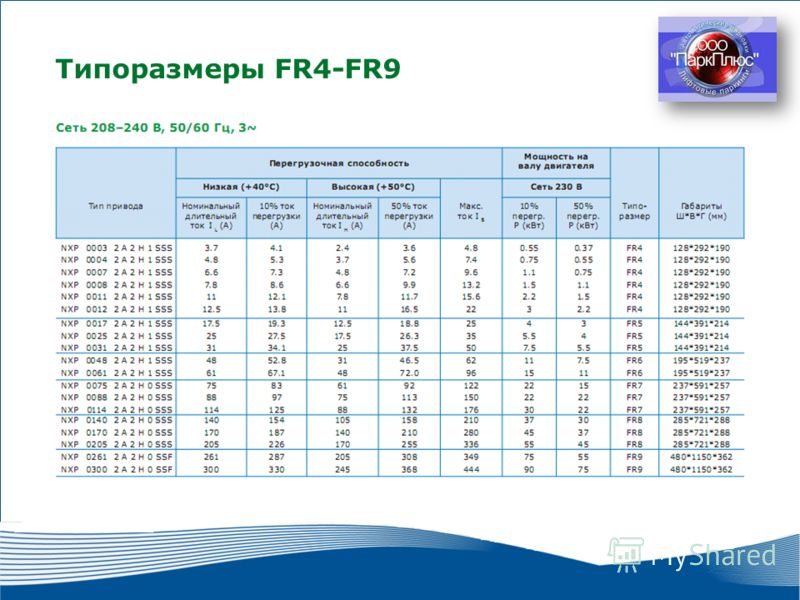 16 2010 г. г. Москва Типоразмеры FR4-FR9