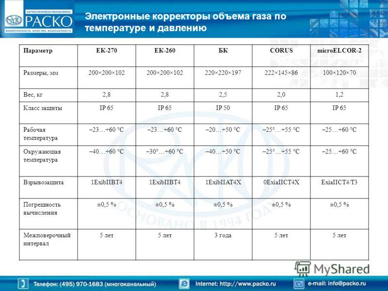 Электронные корректоры объема газа по температуре и давлению ПараметрЕК-270ЕК-260БКCORUSmicroELCOR-2 Размеры, мм200×200×102 220×220×197222×145×86100×120×70 Вес, кг2,8 2,52,01,2 Класс защитыIP 65 IP 50IP 65 Рабочая температура –23…+60 °С –20…+50 °С–25