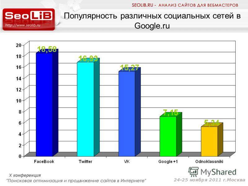 Популярность различных социальных сетей в Google.ru