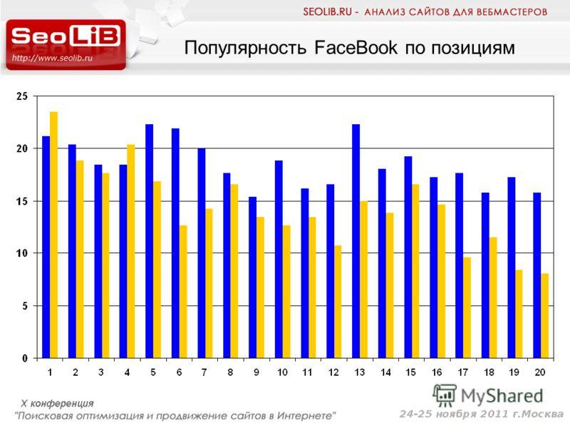 Популярность FaceBook по позициям
