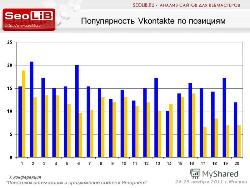 Популярность Vkontakte по позициям