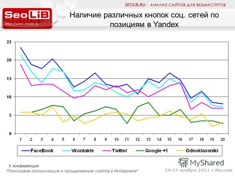 Наличие различных кнопок соц. сетей по позициям в Yandex