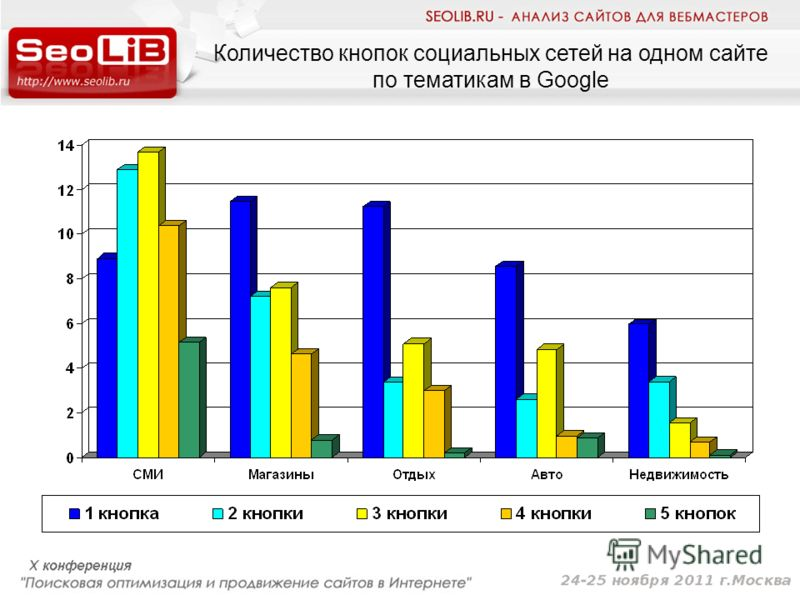 Количество кнопок социальных сетей на одном сайте по тематикам в Google