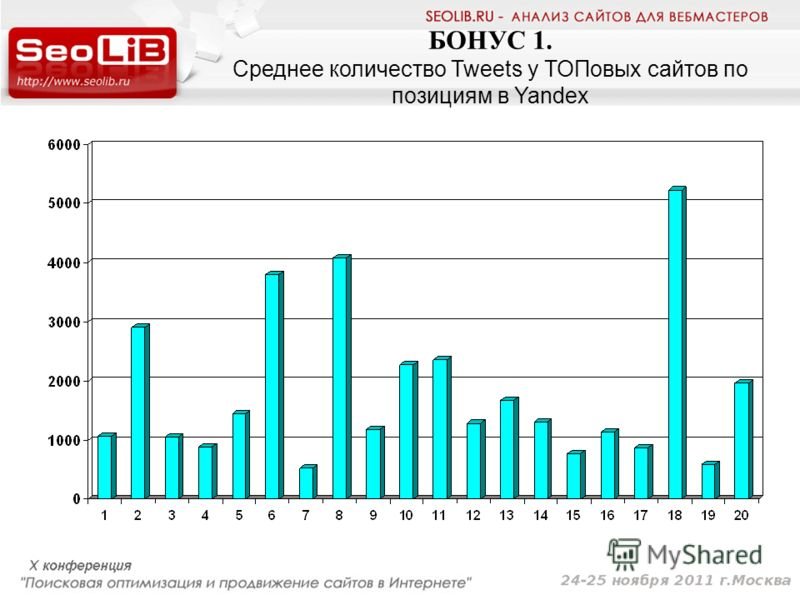 БОНУС 1. Среднее количество Tweets у ТОПовых сайтов по позициям в Yandex