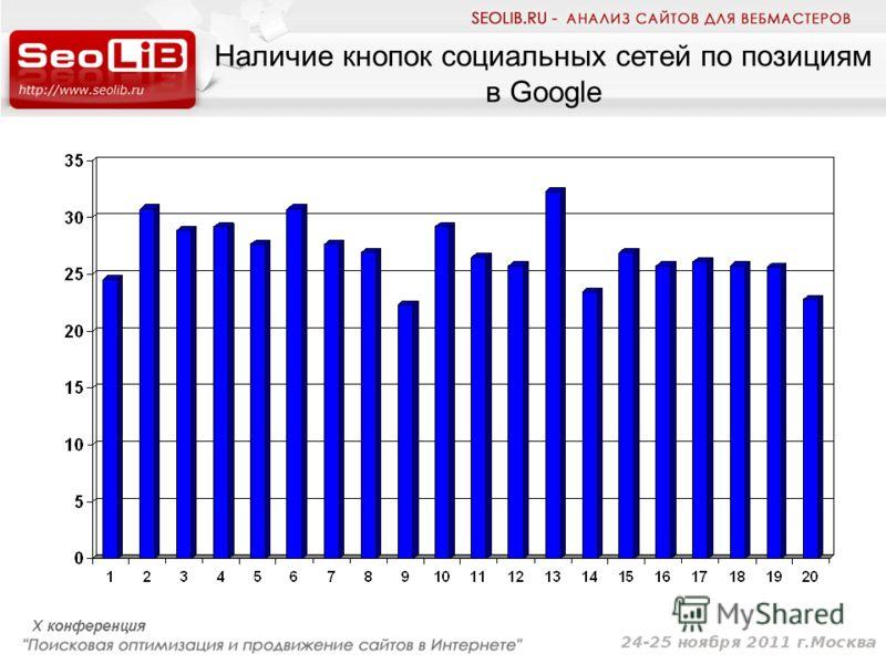 Наличие кнопок социальных сетей по позициям в Google