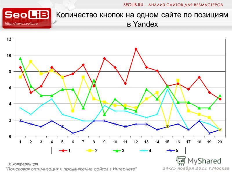 Количество кнопок на одном сайте по позициям в Yandex