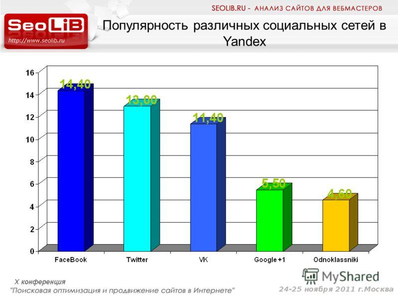 Популярность различных социальных сетей в Yandex