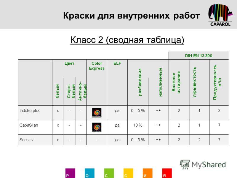 Краски для внутренних работ Класс 2 (сводная таблица)