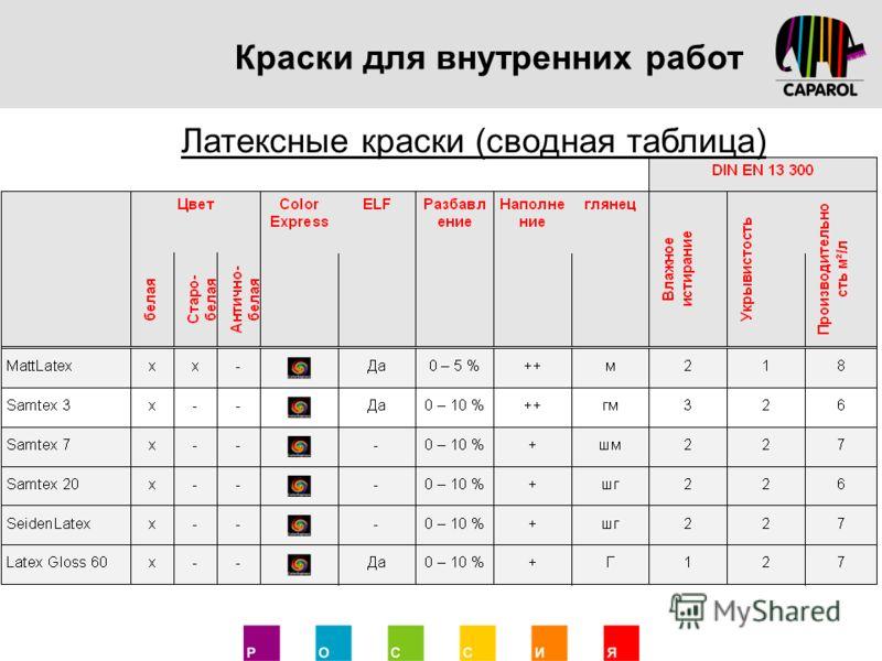 Краски для внутренних работ Латексные краски (сводная таблица)