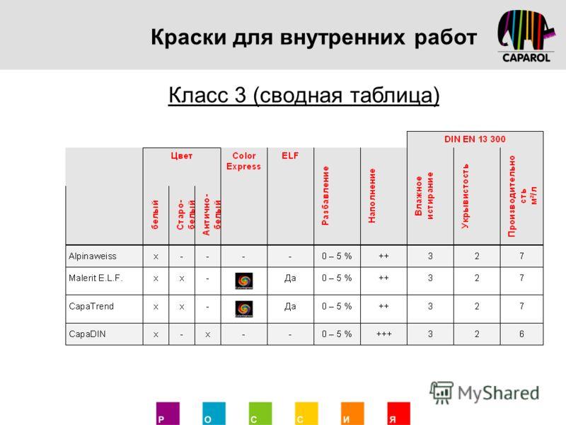Краски для внутренних работ Класс 3 (сводная таблица)