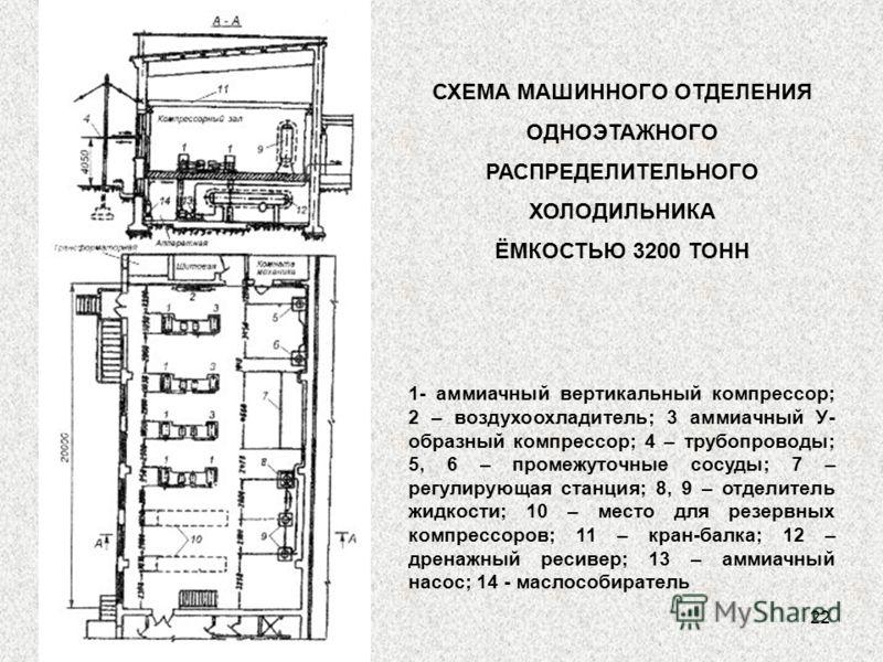 22 СХЕМА МАШИННОГО ОТДЕЛЕНИЯ ОДНОЭТАЖНОГО РАСПРЕДЕЛИТЕЛЬНОГО ХОЛОДИЛЬНИКА ЁМКОСТЬЮ 3200 ТОНН 1- аммиачный вертикальный компрессор; 2 – воздухоохладитель; 3 аммиачный У- образный компрессор; 4 – трубопроводы; 5, 6 – промежуточные сосуды; 7 – регулирую