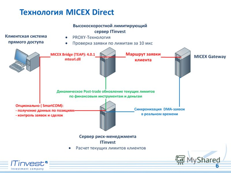 Технология MICEX Direct 6