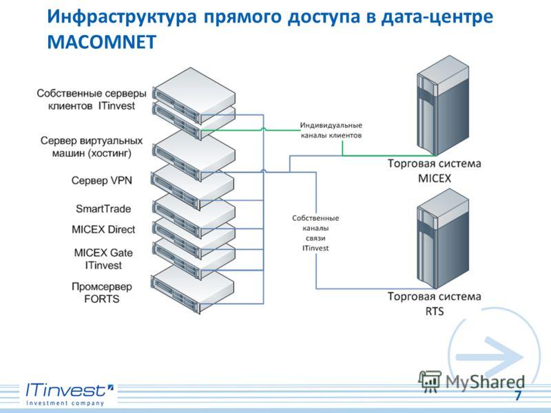 Инфраструктура прямого доступа в дата-центре MACOMNET 7