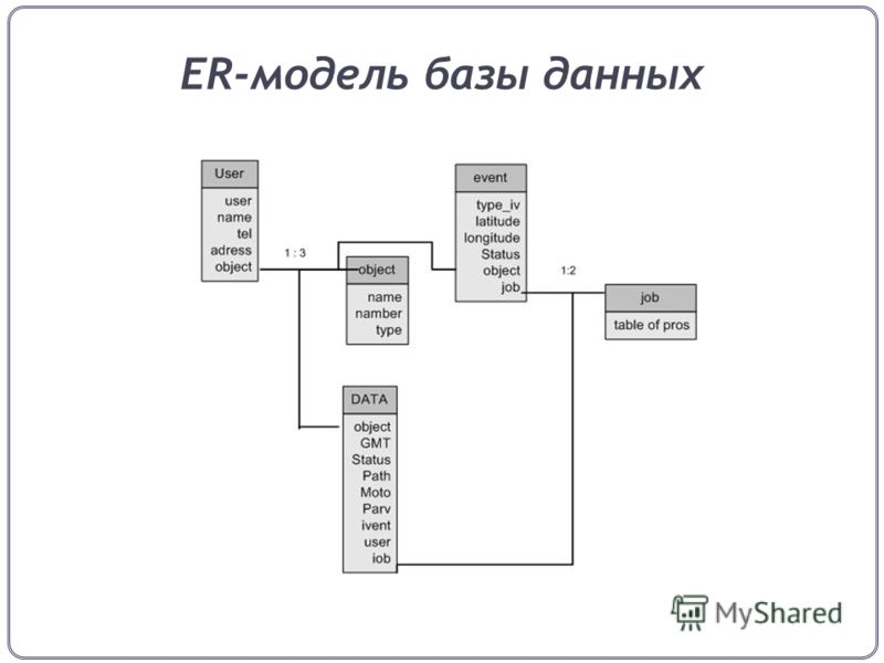 ER-модель базы данных