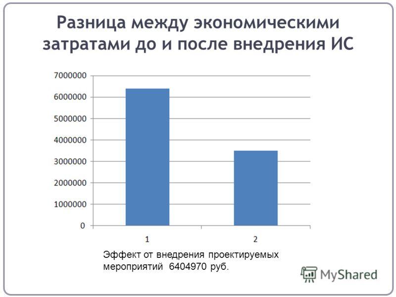 Разница между экономическими затратами до и после внедрения ИС Эффект от внедрения проектируемых мероприятий 6404970 руб.