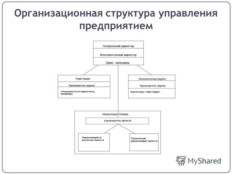 Организационная структура управления предприятием