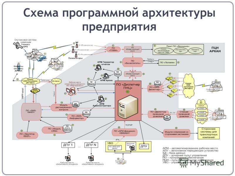 Схема программной архитектуры предприятия