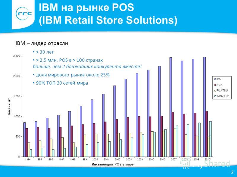 IBM на рынке POS (IBM Retail Store Solutions) IBM – лидер отрасли > 30 лет > 2,5 млн. POS в > 100 странах больше, чем 2 ближайших конкурента вместе! доля мирового рынка около 25% 90% ТОП 20 сетей мира 2