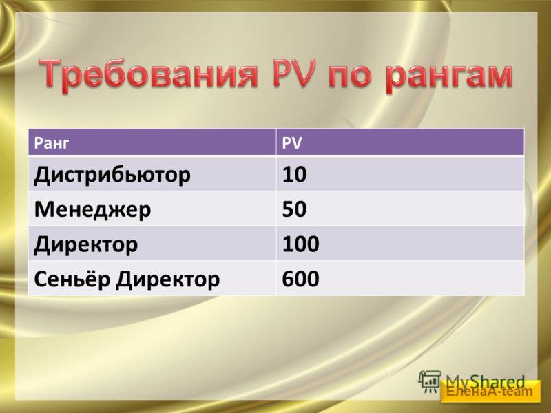 РангPV Дистрибьютор10 Менеджер50 Директор100 Сеньёр Директор600 ЕленаА-team