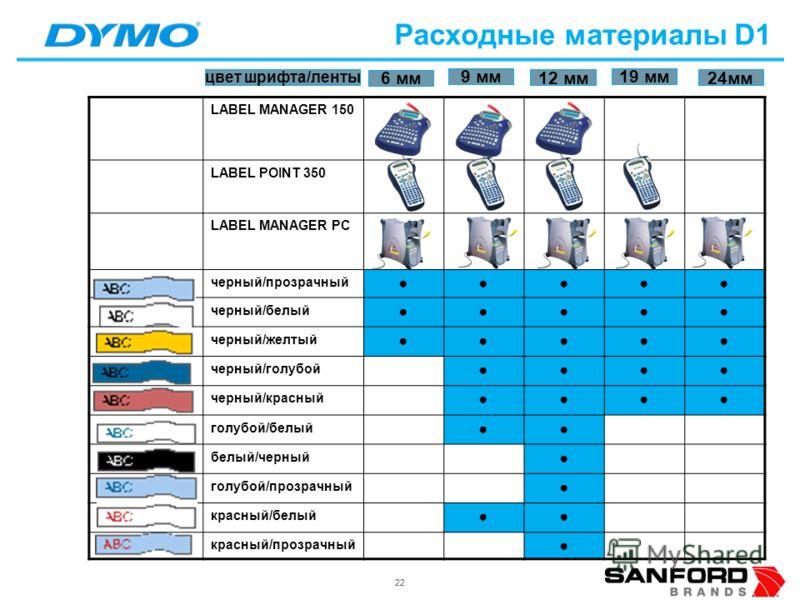 22 LABEL MANAGER 150 LABEL POINT 350 LABEL MANAGER PC черный/прозрачный черный/белый черный/желтый черный/голубой черный/красный голубой/белый белый/черный голубой/прозрачный красный/белый красный/прозрачный Расходные материалы D1 6 мм 9 мм 12 мм 19
