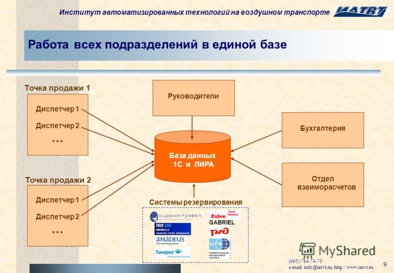 Институт автоматизированных технологий на воздушном транспорте (495) 784-74-70 e-mail: info@iatvt.ru; http://www.iatvt.ru 8 Прямая интеграция с системами резервирования в режиме on-line ЛИРА GABRIEL XML (Тикет Он Лайн) XML (FINTR) AIR, XML MIR IUR Ма