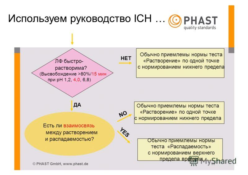 Используем руководство ICH … ЛФ быстро- растворима? (Высвобождение >80%/15 мин при pH 1,2, 4,0, 6,8) ДА Есть ли взаимосвязь между растворением и распадаемостью? © PHAST GmbH, www.phast.de НЕТ 11 Обычно приемлемы нормы теста «Растворение» по одной точ