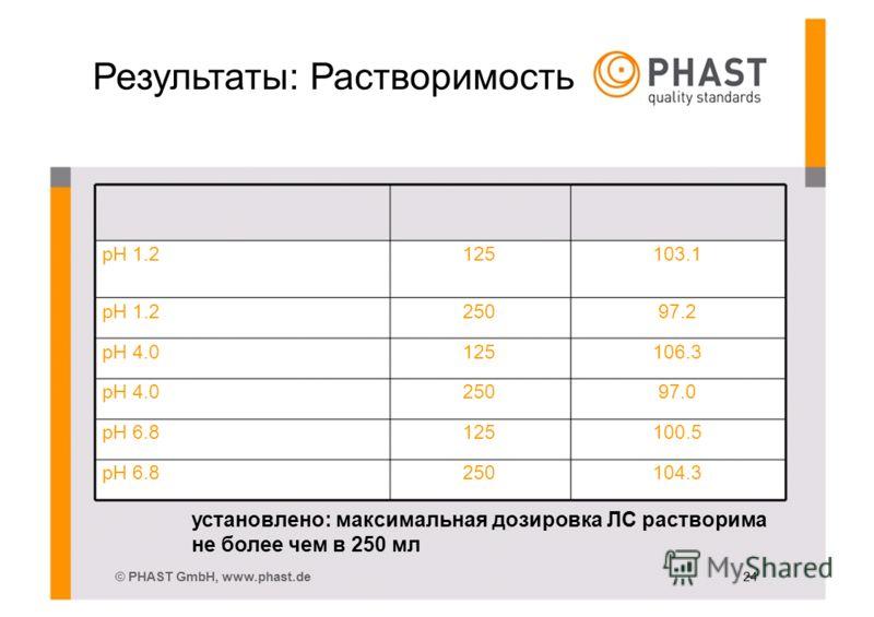Результаты: Растворимость pH 1.2125103.1 pH 1.225097.2 pH 4.0125106.3 pH 4.025097.0 pH 6.8125100.5 pH 6.8250104.3 установлено: максимальная дозировка ЛС растворима не более чем в 250 мл © PHAST GmbH, www.phast.de 24