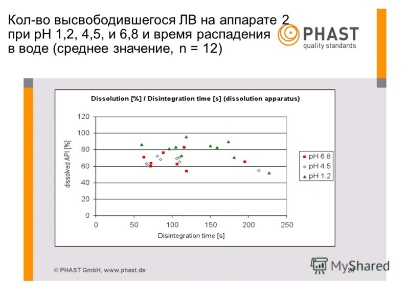 Кол-во высвободившегося ЛВ на аппарате 2 при pH 1,2, 4,5, и 6,8 и время распадения в воде (среднее значение, n = 12) © PHAST GmbH, www.phast.de 29