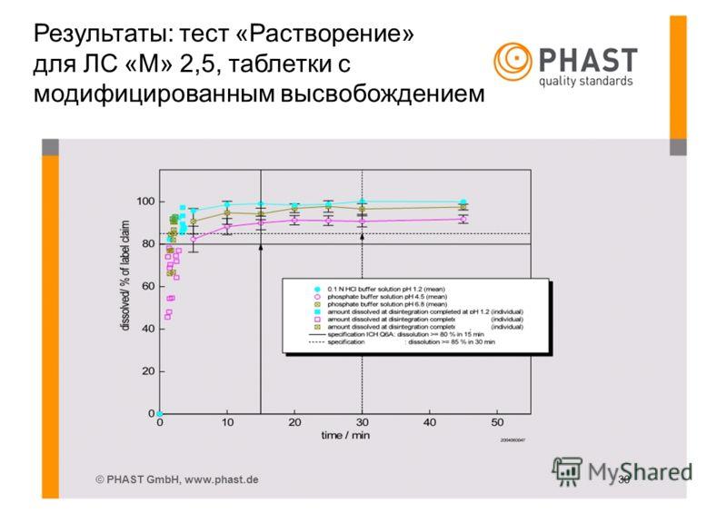 © PHAST GmbH, www.phast.de 30 Результаты: тест «Растворение» для ЛС «M» 2,5, таблетки с модифицированным высвобождением