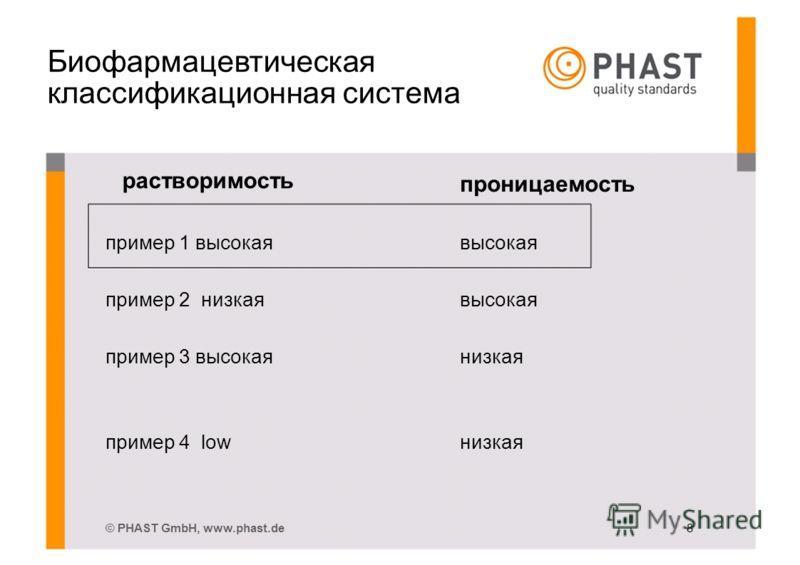 Биофармацевтическая классификационная система растворимость проницаемость пример 1 высокаявысокая пример 2 низкаявысокая пример 3 высокаянизкая пример 4 lowнизкая © PHAST GmbH, www.phast.de 8
