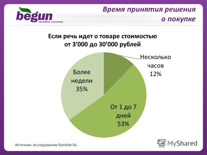 Время принятия решения о покупке Если речь идет о товаре стоимостью от 3000 до 30000 рублей Источник: исследование Rambler.Ru