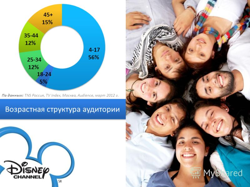 Возрастная структура аудитории По данным: TNS Россия, TV Index, Москва, Audience, март 2012 г.