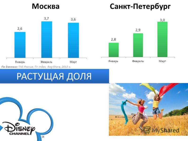 РАСТУЩАЯ ДОЛЯ Москва Санкт-Петербург По данным: TNS Россия, TV Index, Reg Share, 2012 г.