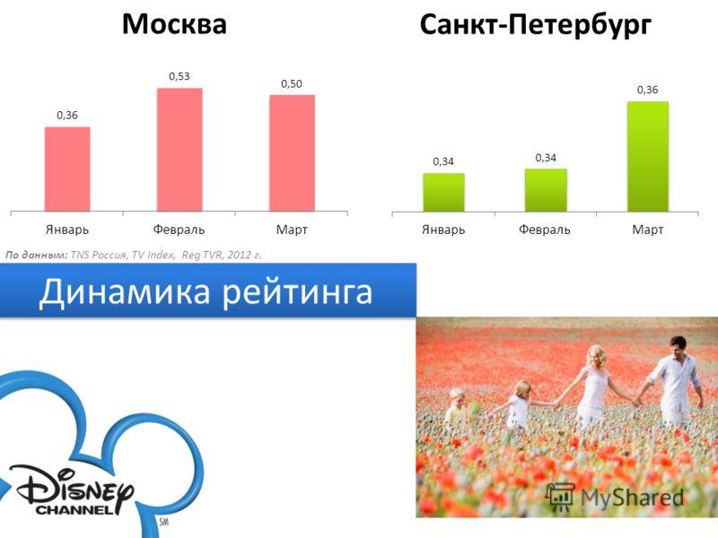 Динамика рейтинга Москва Санкт-Петербург По данным: TNS Россия, TV Index, Reg TVR, 2012 г.