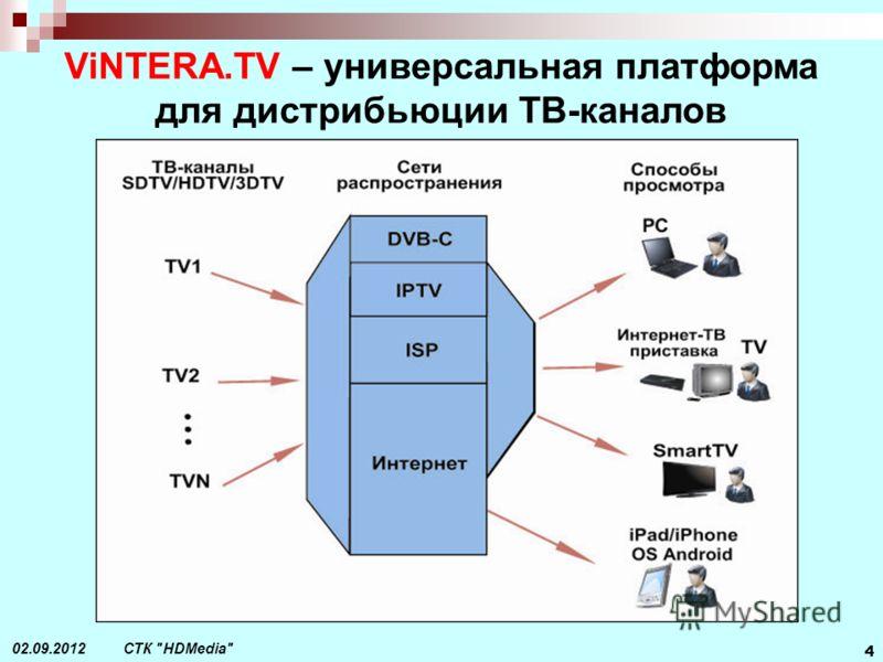 СТК HDMedia 4 02.09.2012 ViNTERA.TV – универсальная платформа для дистрибьюции ТВ-каналов