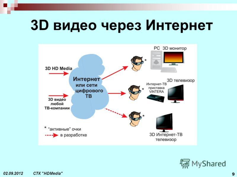 СТК HDMedia 9 02.09.2012 3D видео через Интернет