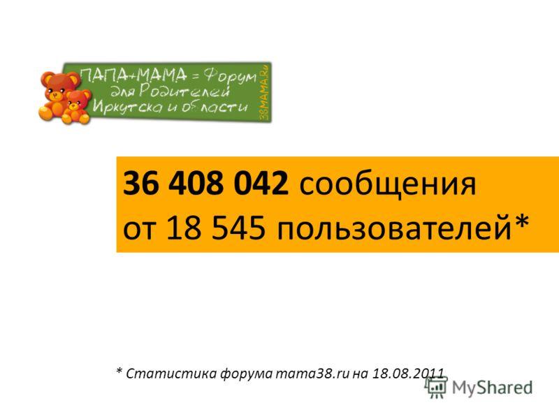 36 408 042 сообщения от 18 545 пользователей* * Статистика форума mama38.ru на 18.08.2011