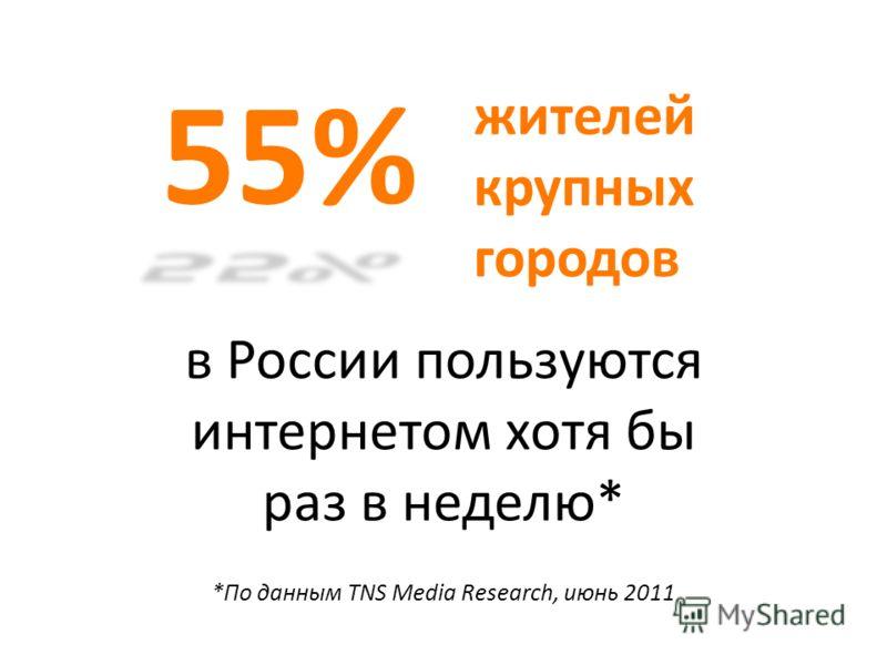 в России пользуются интернетом хотя бы раз в неделю* 55% *По данным TNS Media Research, июнь 2011 жителей крупных городов