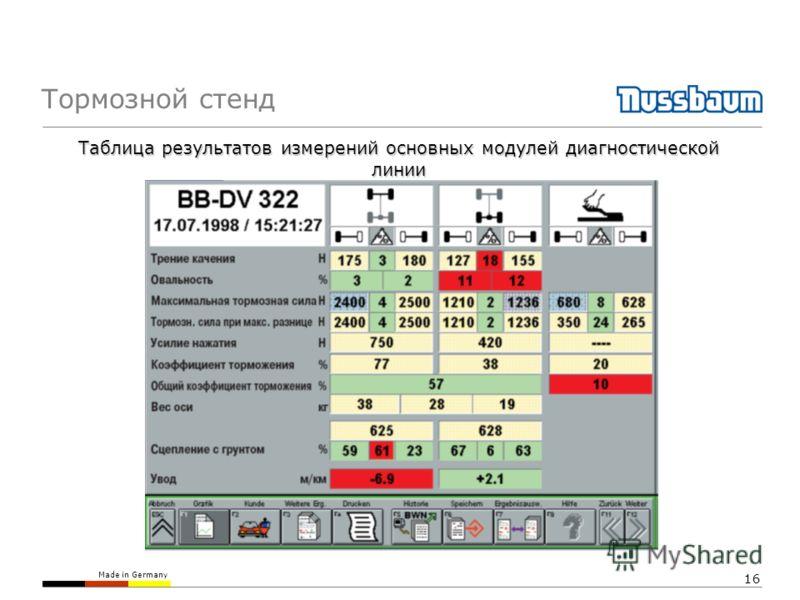 Made in Germany 16 Тормозной стенд Таблица результатов измерений основных модулей диагностической линии