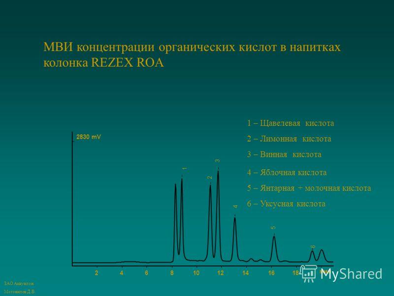 24681012141618 мин 2830 mV 1 3 2 4 5 6 1 – Щавелевая кислота 2 – Лимонная кислота 3 – Винная кислота 4 – Яблочная кислота 5 – Янтарная + молочная кислота 6 – Уксусная кислота МВИ концентрации органических кислот в напитках колонка REZEX ROA ЗАО Аквуи
