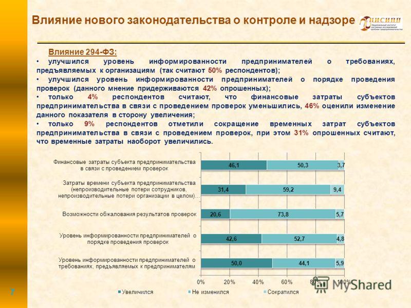 Влияние нового законодательства о контроле и надзоре 7 Влияние 294-ФЗ: улучшился уровень информированности предпринимателей о требованиях, предъявляемых к организациям (так считают 50% респондентов); улучшился уровень информированности предпринимател