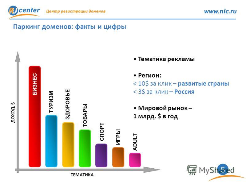 5 Паркинг доменов: факты и цифры БИЗНЕС ТУРИЗМ ЗДОРОВЬЕ ТОВАРЫ СПОРТ ИГРЫ ADULT ДОХОД, $ ТЕМАТИКА Тематика рекламы Регион: < 10$ за клик – развитые страны < 3$ за клик – Россия Мировой рынок – 1 млрд. $ в год