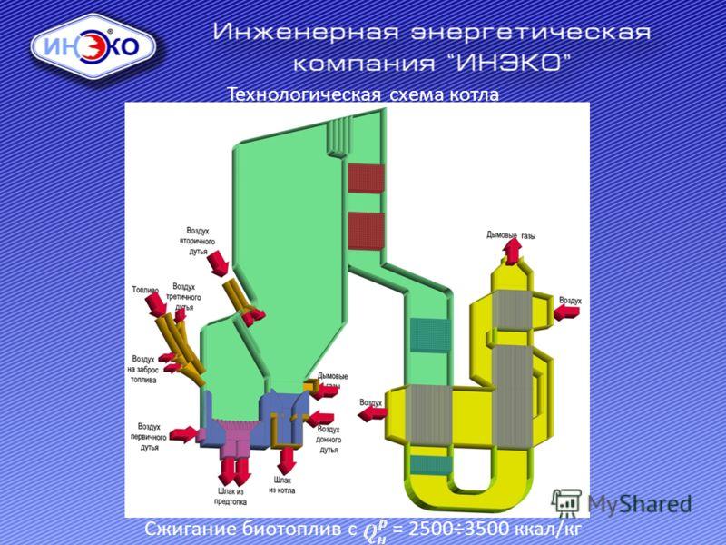 Технологическая схема котла Сжигание биотоплив с = 2500÷3500 ккал/кг