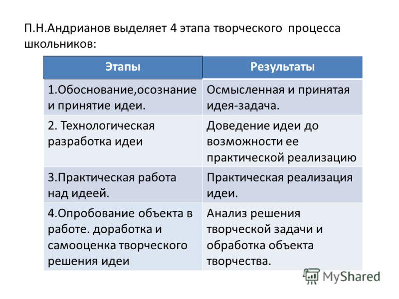 П.Н.Андрианов выделяет 4 этапа творческого процесса школьников: ЭтапыРезультаты 1.Обоснование,осознание и принятие идеи. Осмысленная и принятая идея-задача. 2. Технологическая разработка идеи Доведение идеи до возможности ее практической реализацию 3
