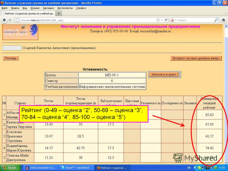 Рейтинг (0-49 – оценка 2, 50-69 – оценка 3, 70-84 – оценка 4, 85-100 – оценка 5)