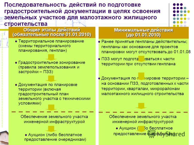Последовательность действий по подготовке градостроительной документации в целях освоения земельных участков для малоэтажного жилищного строительства Территориальное планирование (схемы территориального планирования, генплан) Градостроительное зониро